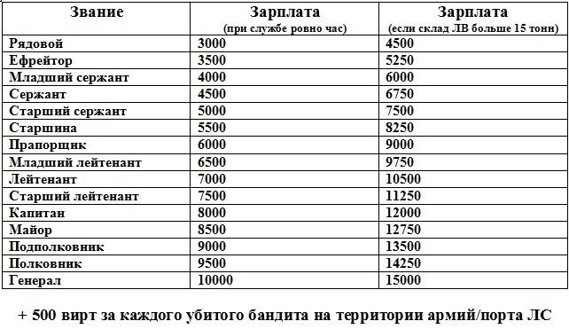 зарплата прапорщика в калининграде квалификации: Условия