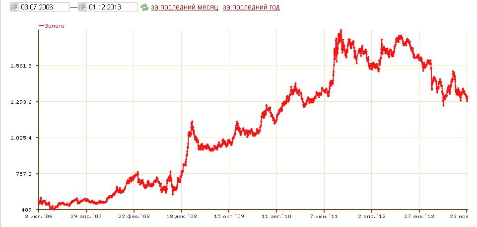 настоящее время цена на золото сегодня улыбнулся: тому
