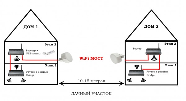 Как сделать wi-fi дома