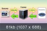 Домашний Web-сервер - Базовый видеокурс [2013] [unpacked]