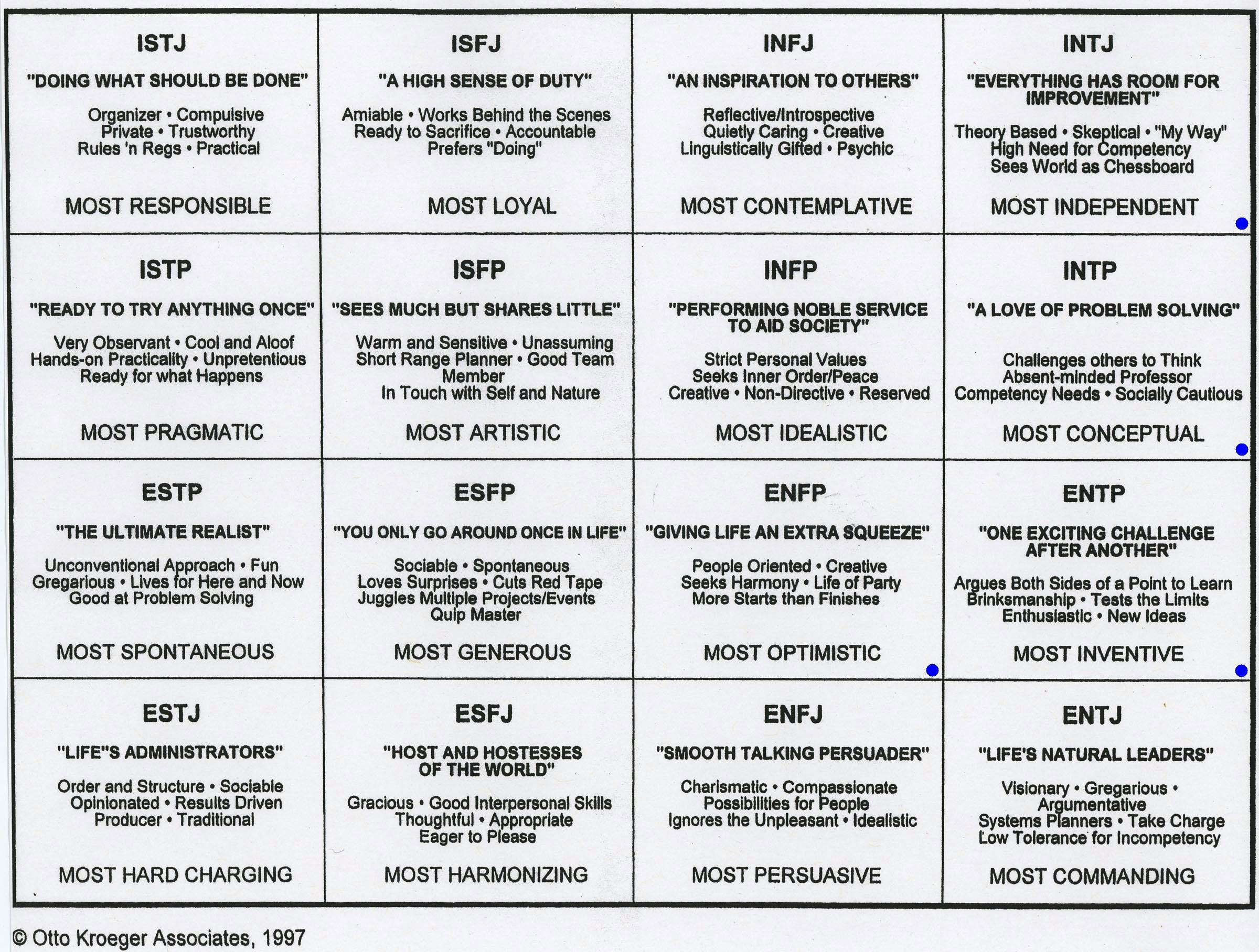 myers briggs 16 personality types